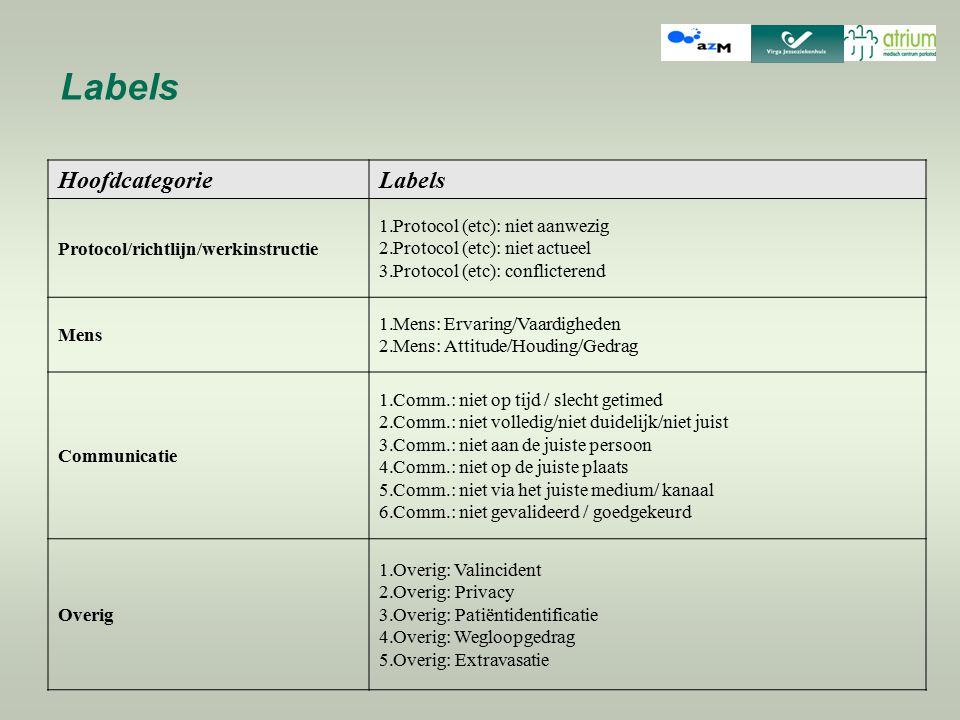 Labels Hoofdcategorie Labels Protocol/richtlijn/werkinstructie