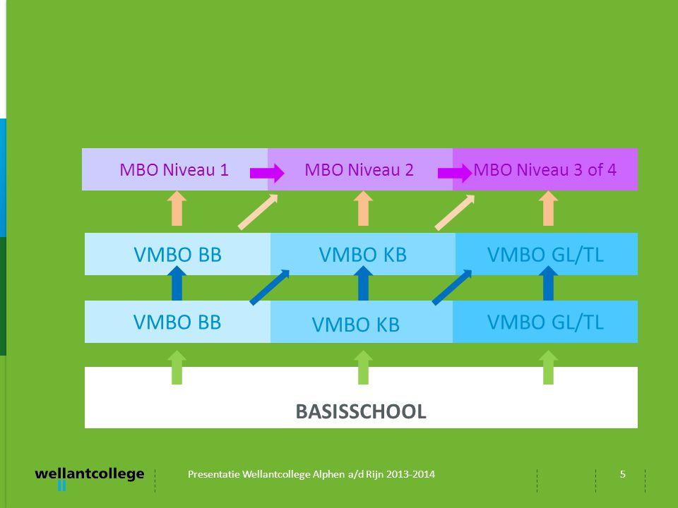VMBO BB VMBO KB VMBO GL/TL VMBO BB VMBO KB VMBO GL/TL BASISSCHOOL
