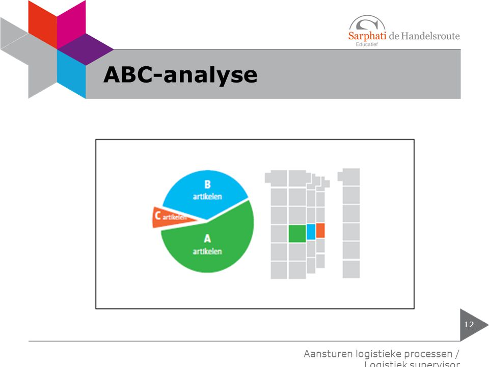 ABC-analyse Aansturen logistieke processen / Logistiek supervisor