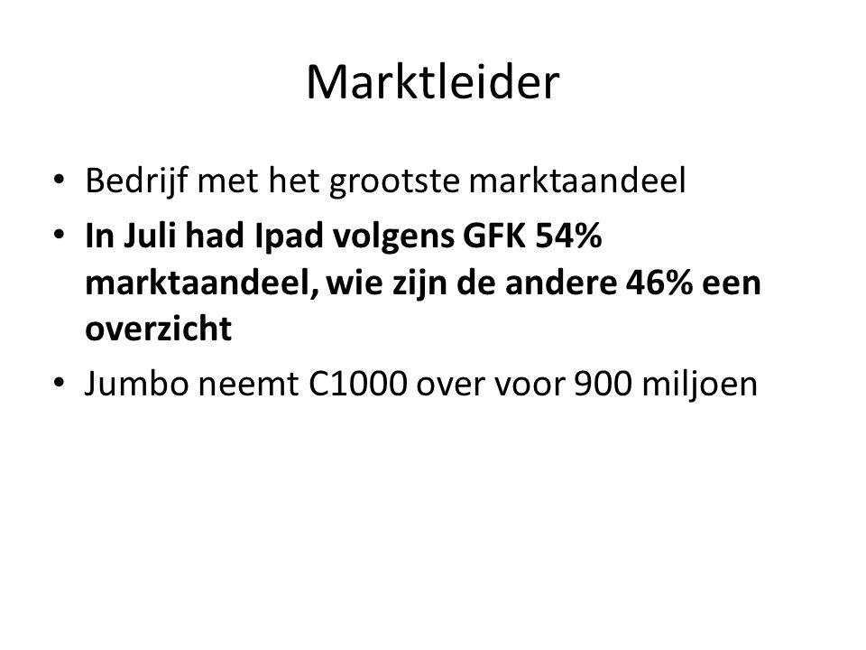 Marktleider Bedrijf met het grootste marktaandeel
