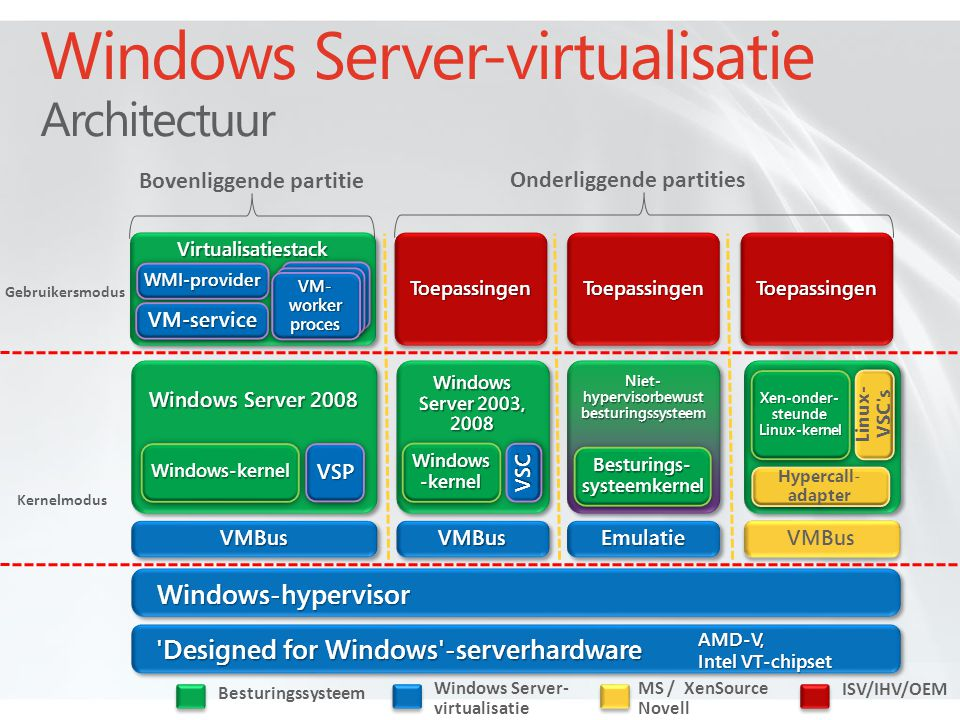 Windows Server-virtualisatie Architectuur
