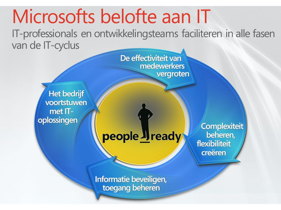 4/8/2017 9:28 AM Microsofts belofte aan IT IT-professionals en ontwikkelingsteams faciliteren in alle fasen van de IT-cyclus.