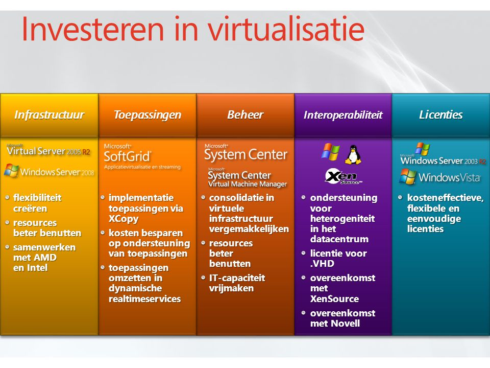 Investeren in virtualisatie