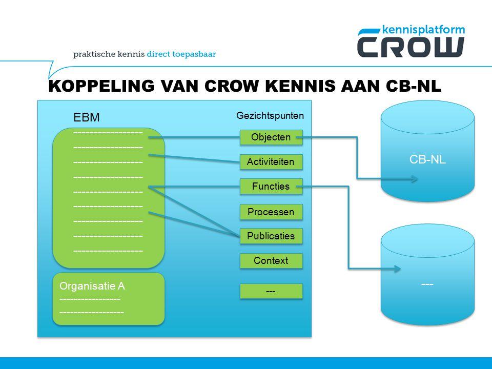 Koppeling van CROW Kennis aan CB-NL