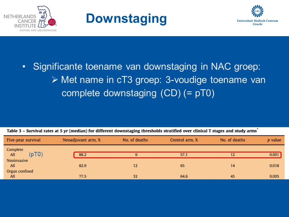 Downstaging Significante toename van downstaging in NAC groep: