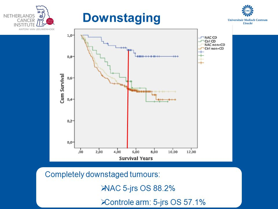 Downstaging Completely downstaged tumours: NAC 5-jrs OS 88.2%