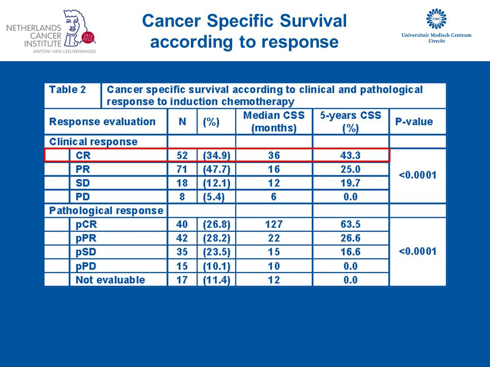 Cancer Specific Survival according to response