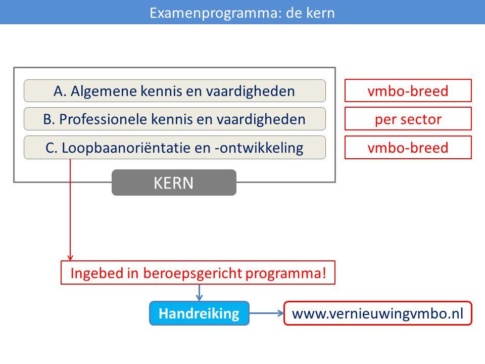 KERN Examenprogramma: de kern A. Algemene kennis en vaardigheden