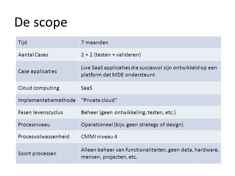 De scope Tijd 7 maanden Aantal Cases 2 + 2 (testen + valideren)
