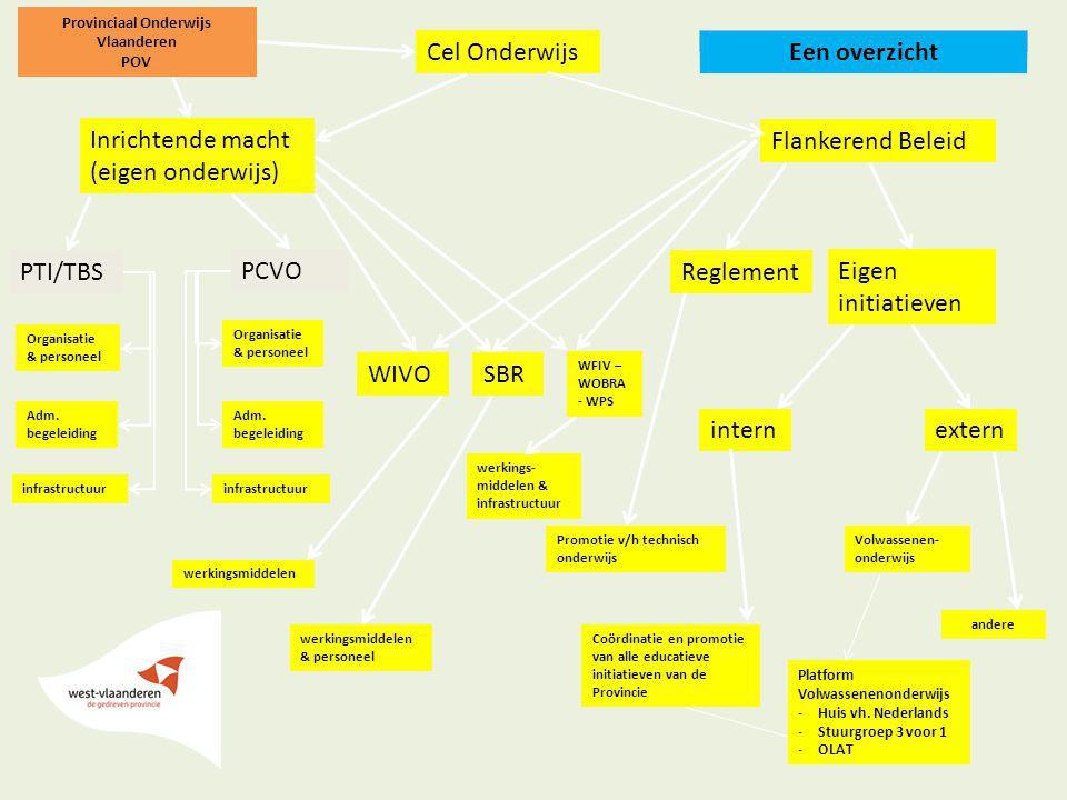 Provinciaal Onderwijs Vlaanderen