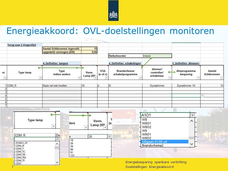 Energieakkoord: OVL-doelstellingen monitoren