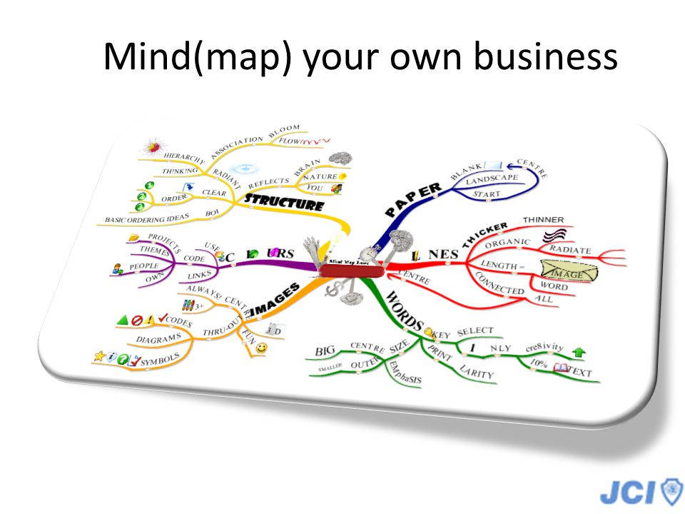 Mind(map) your own business