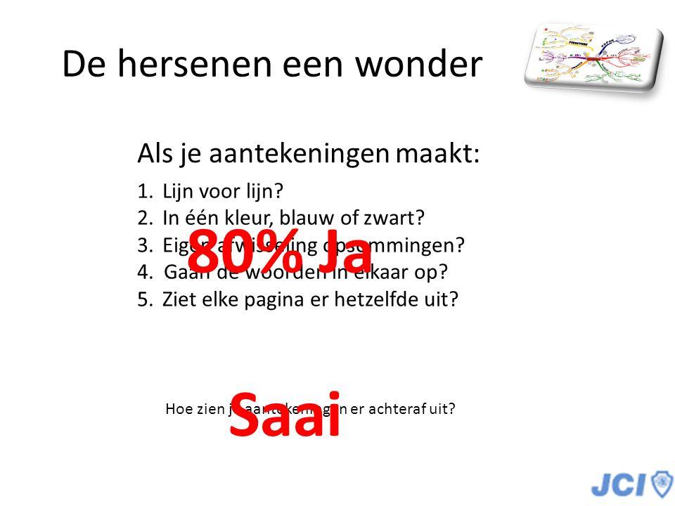 80% Ja Saai De hersenen een wonder Als je aantekeningen maakt: