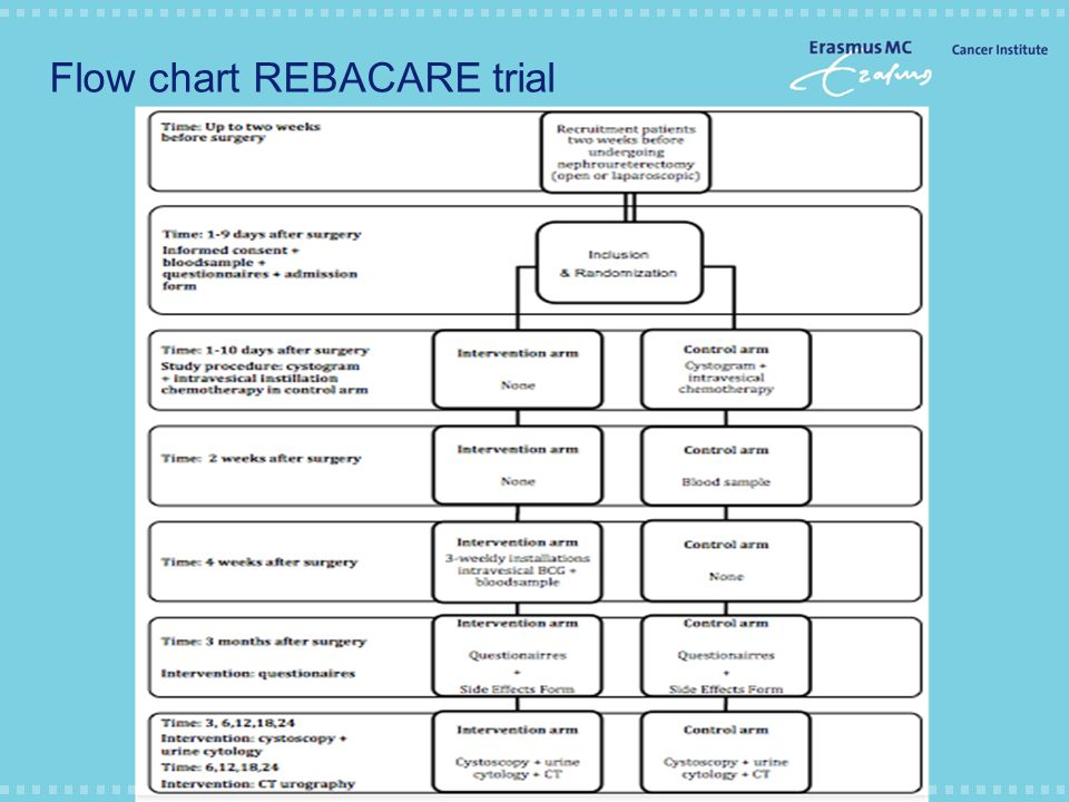 Flow chart REBACARE trial