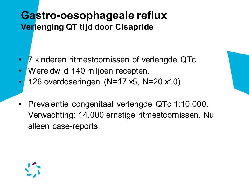 Gastro-oesophageale reflux Verlenging QT tijd door Cisapride