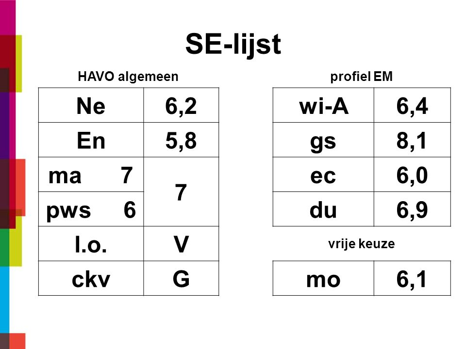 SE-lijst Ne 6,2 wi-A 6,4 En 5,8 gs 8,1 ma 7 7 ec 6,0 pws 6 du 6,9 l.o.