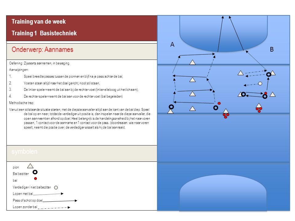 A Onderwerp: Aannames B symbolen Training van de week
