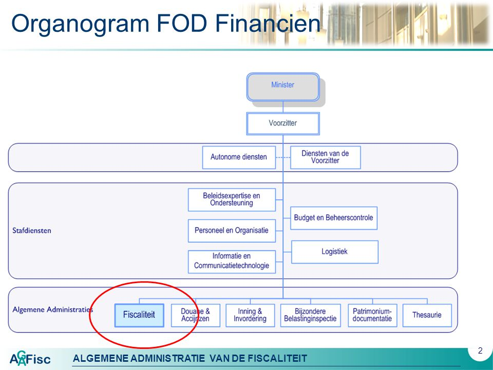 Organogram FOD Financien
