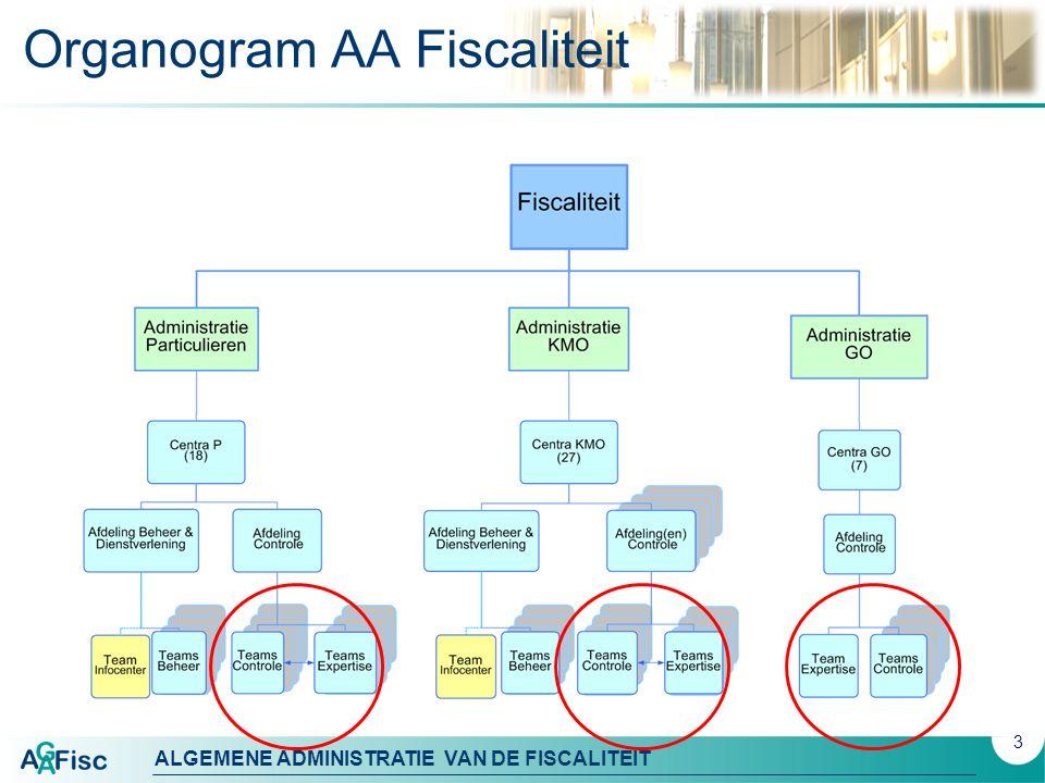 Organogram AA Fiscaliteit