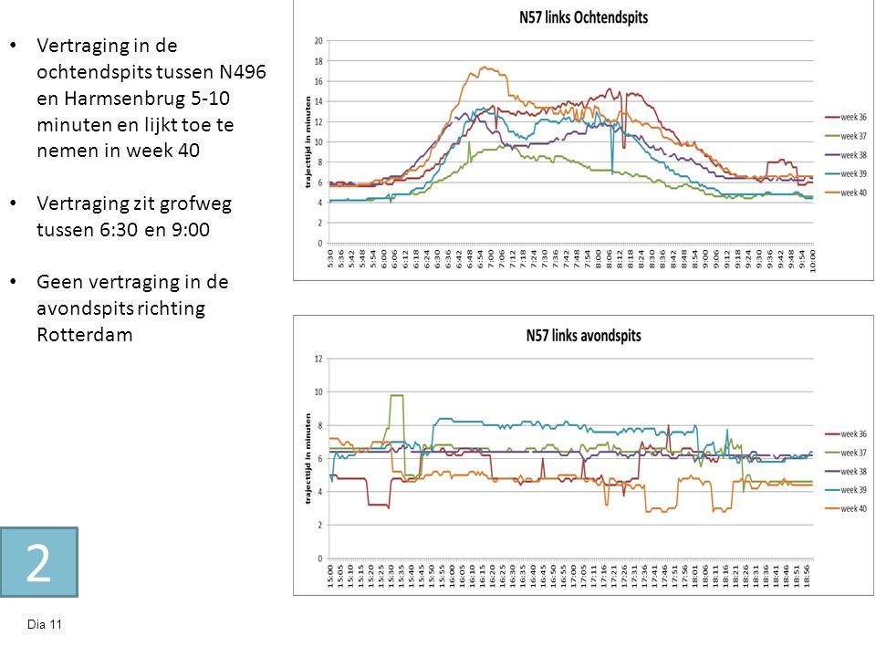 Vertraging in de ochtendspits tussen N496 en Harmsenbrug 5-10 minuten en lijkt toe te nemen in week 40