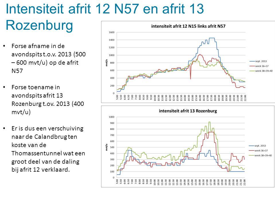 Intensiteit afrit 12 N57 en afrit 13 Rozenburg