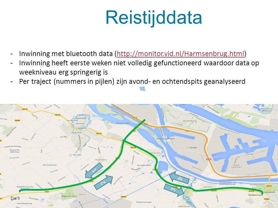 Reistijddata Inwinning met bluetooth data (http://monitor.vid.nl/Harmsenbrug.html)