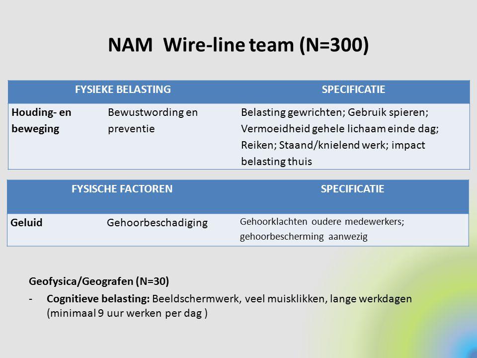 NAM Wire-line team (N=300)