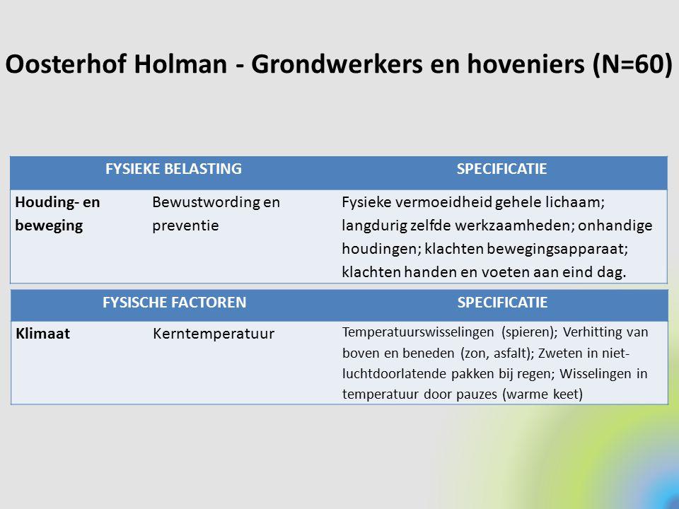 Oosterhof Holman - Grondwerkers en hoveniers (N=60)