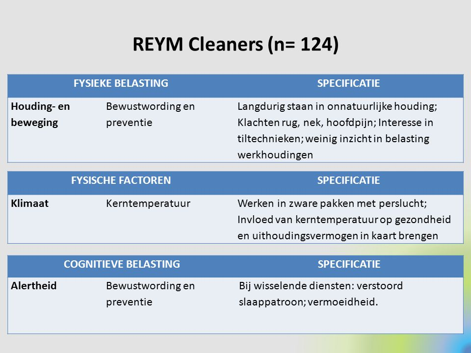 REYM Cleaners (n= 124) FYSIEKE BELASTING SPECIFICATIE