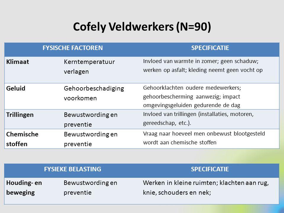 Cofely Veldwerkers (N=90)