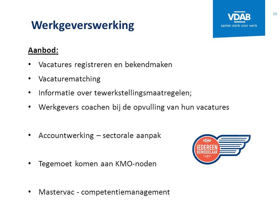 Werkgeverswerking Aanbod: Vacatures registreren en bekendmaken