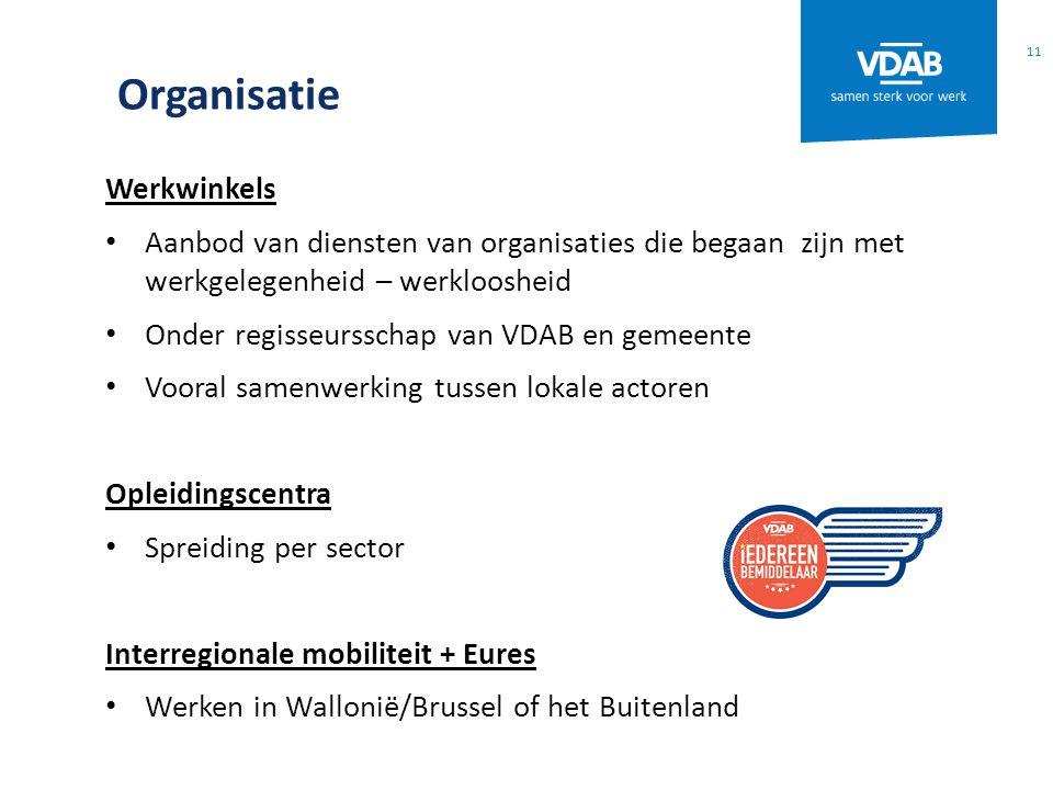 Organisatie Werkwinkels