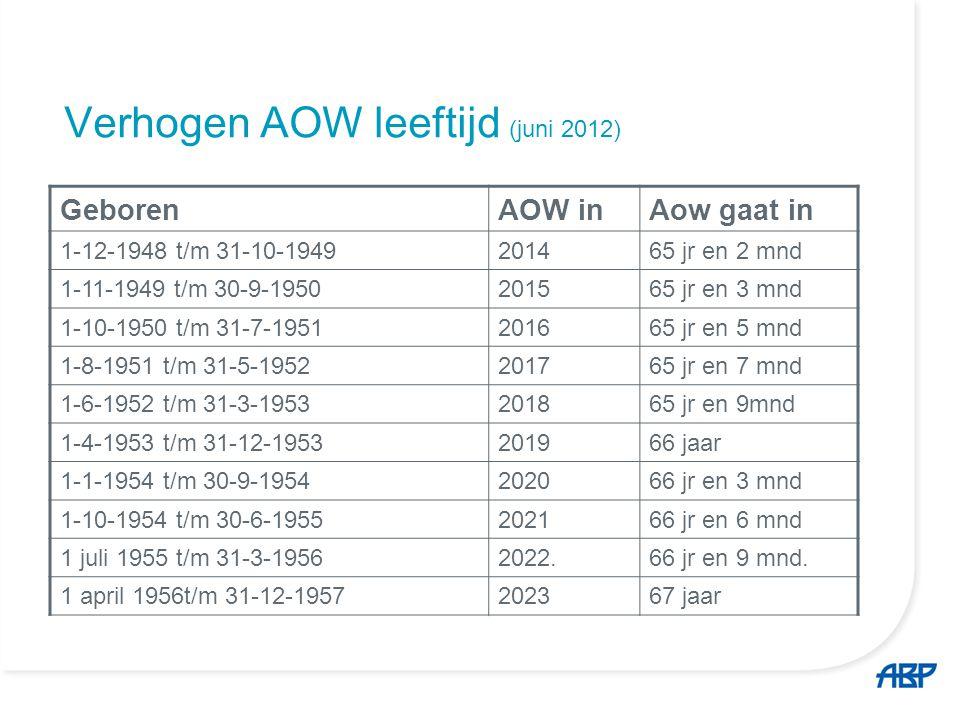 Verhogen AOW leeftijd (juni 2012)