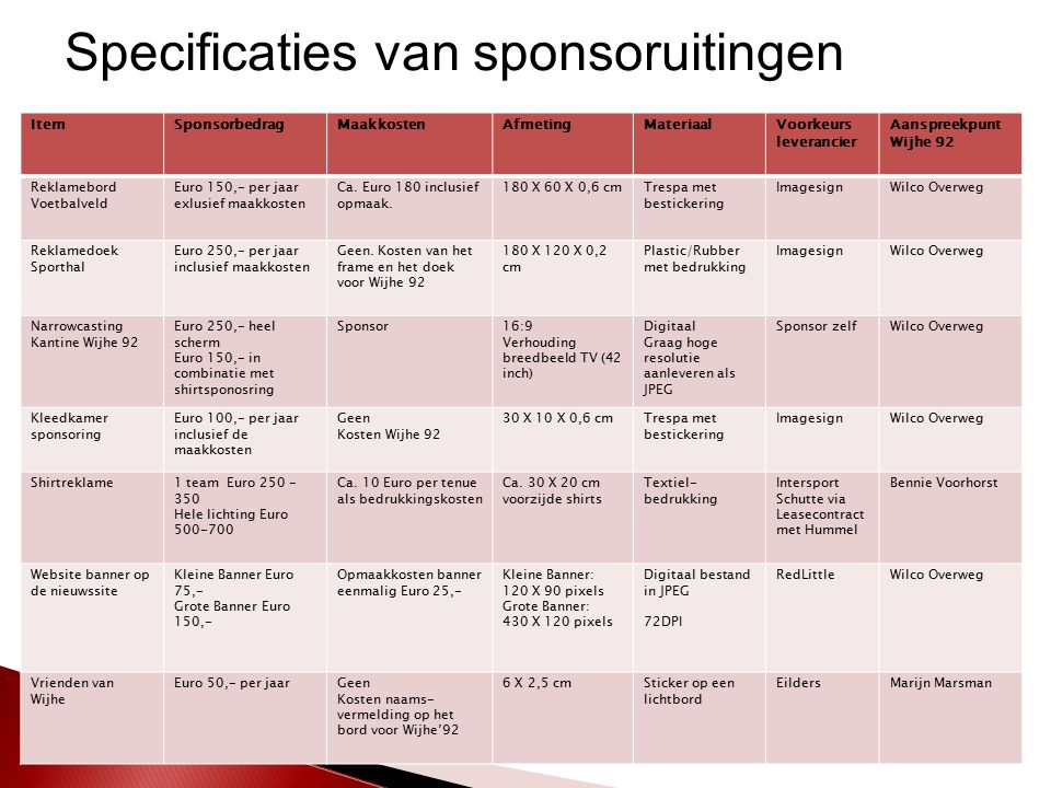 Specificaties van sponsoruitingen