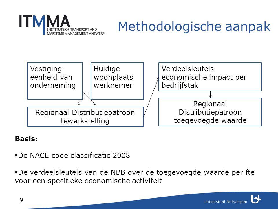 Methodologische aanpak