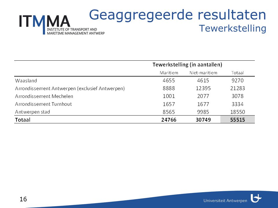 Resultaten per gemeente Belang tewerkstelling in haven