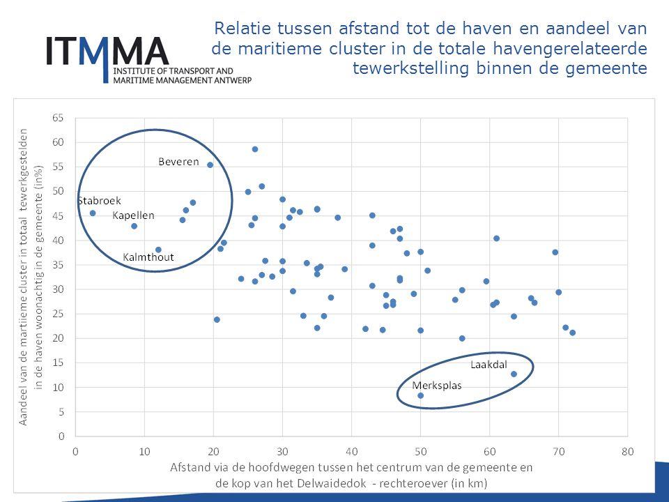 Geaggregeerde resultaten Tewerkstelling per sector (aantallen)