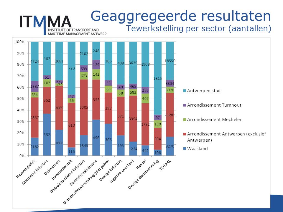 Waarden voor Icg voor de 78 gemeenten en 11 categorieën