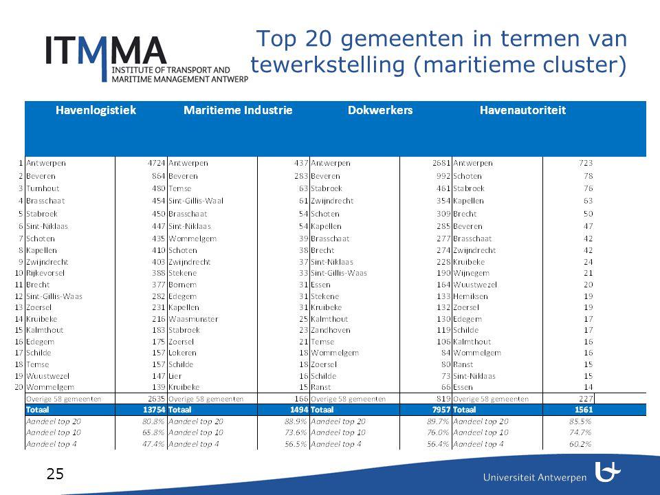 Top 20 gemeenten in termen van tewerkstelling (niet- maritieme cluster)