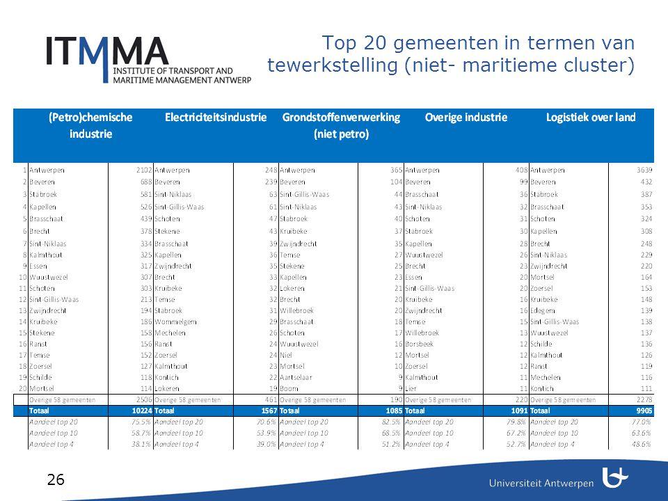 Top 20 gemeenten in termen van tewerkstelling