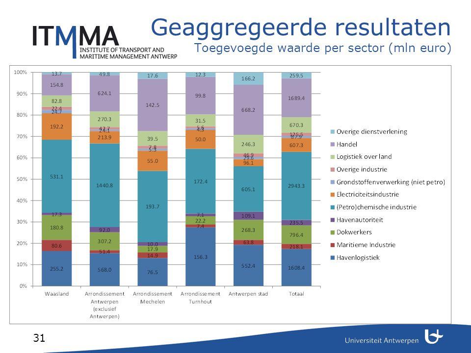 Geaggregeerde resultaten Toegevoegde waarde per sector (mln euro)