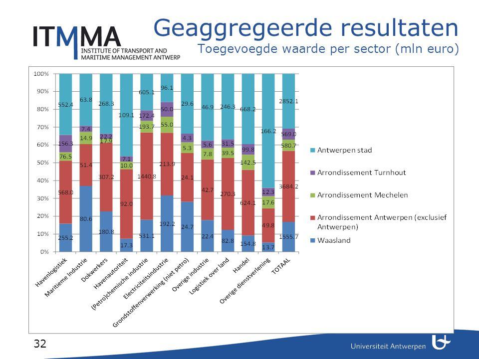 Resultaten per gemeente Opdeling maritieme vs