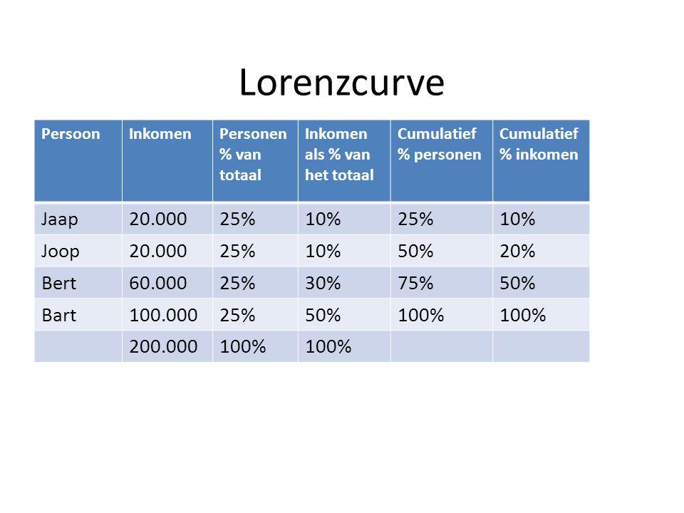 Lorenzcurve Jaap 20.000 25% 10% Joop 50% 20% Bert 60.000 30% 75% Bart