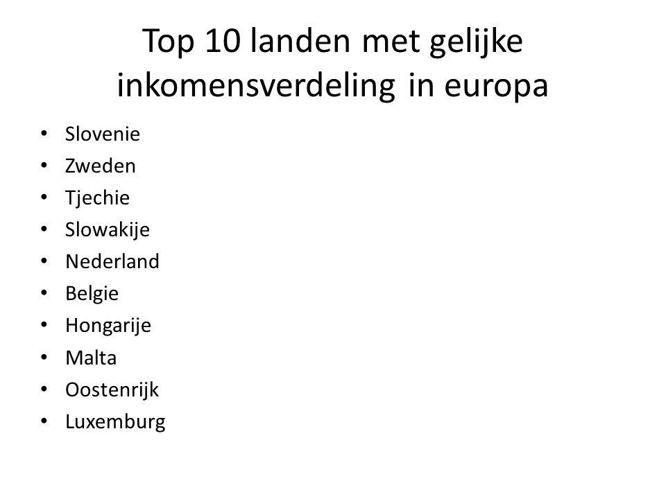 Top 10 landen met gelijke inkomensverdeling in europa