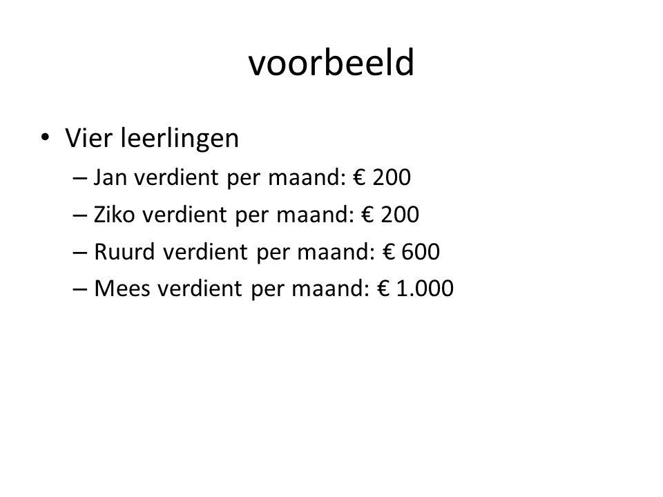 voorbeeld Vier leerlingen Jan verdient per maand: € 200