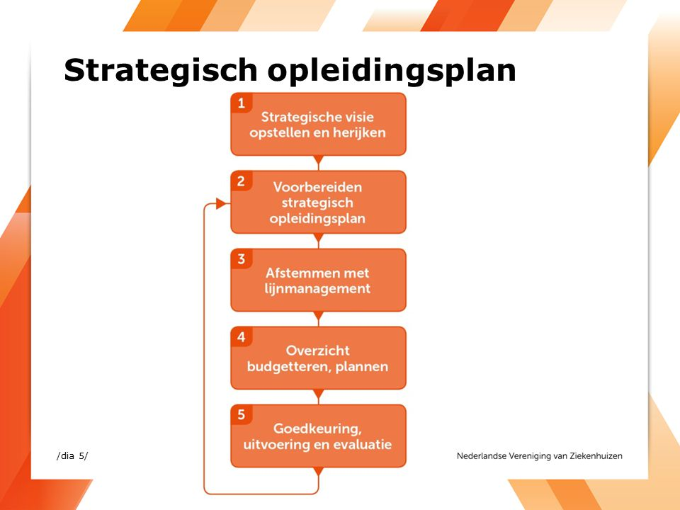 Strategisch opleidingsplan