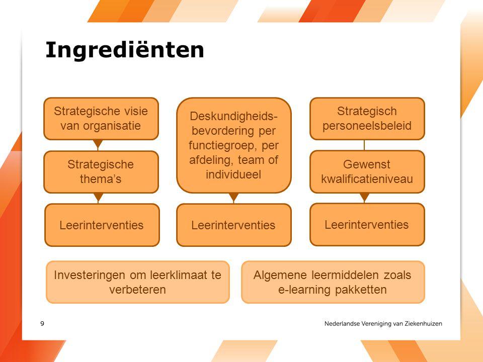 Ingrediënten Strategische visie van organisatie