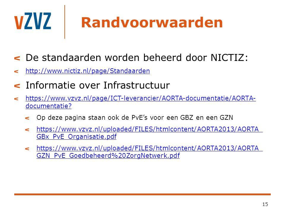 Randvoorwaarden De standaarden worden beheerd door NICTIZ: