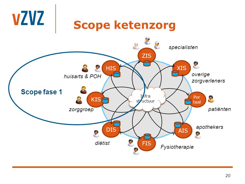 Scope ketenzorg Scope fase 1 specialisten ZIS HIS XIS overige
