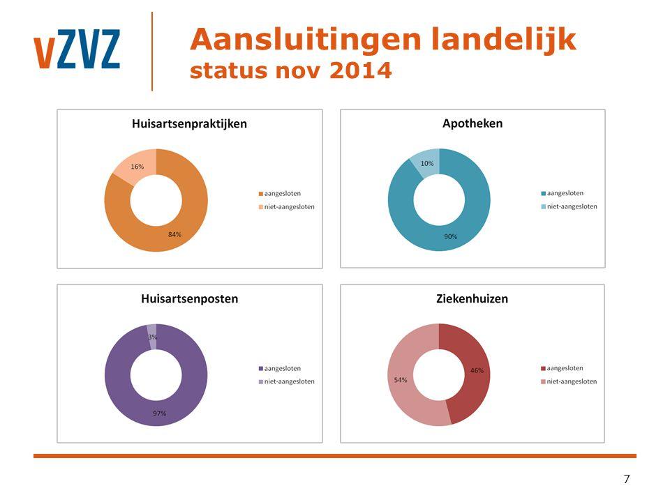 Aansluitingen landelijk status nov 2014